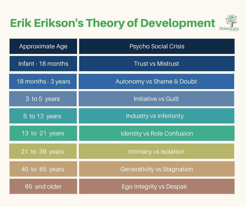 Erik Erikson's Theory of Development
