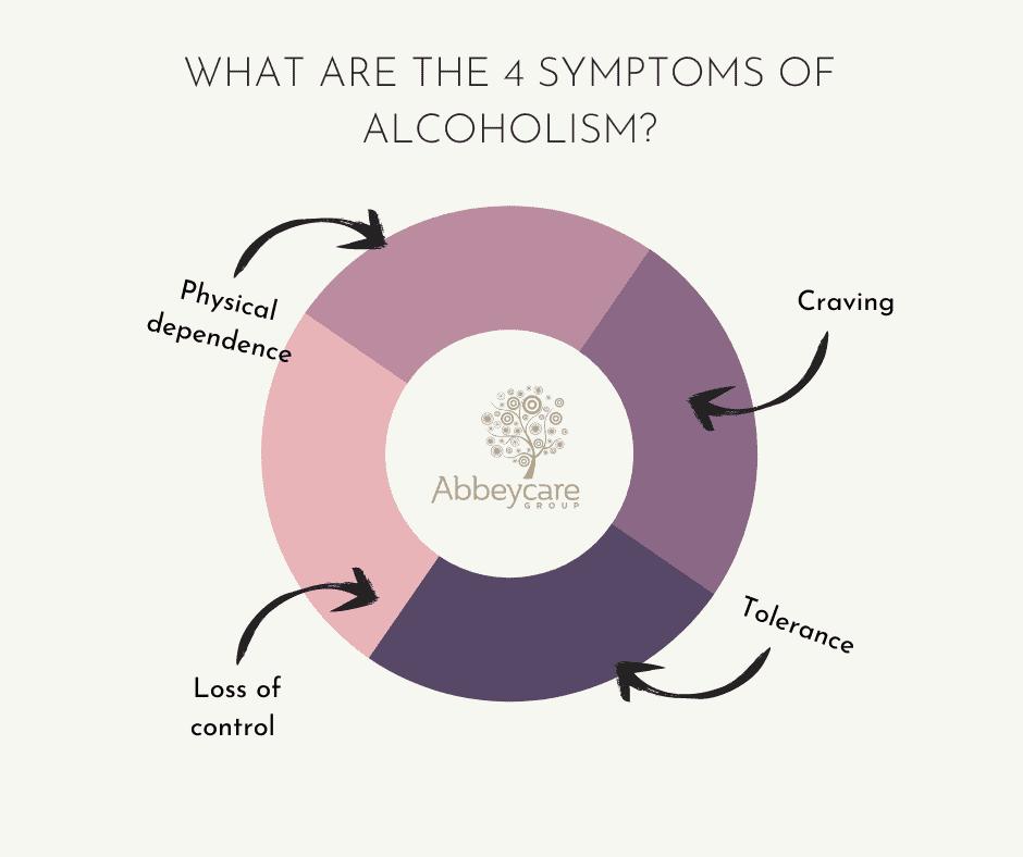 4 Symptoms of Alcoholism